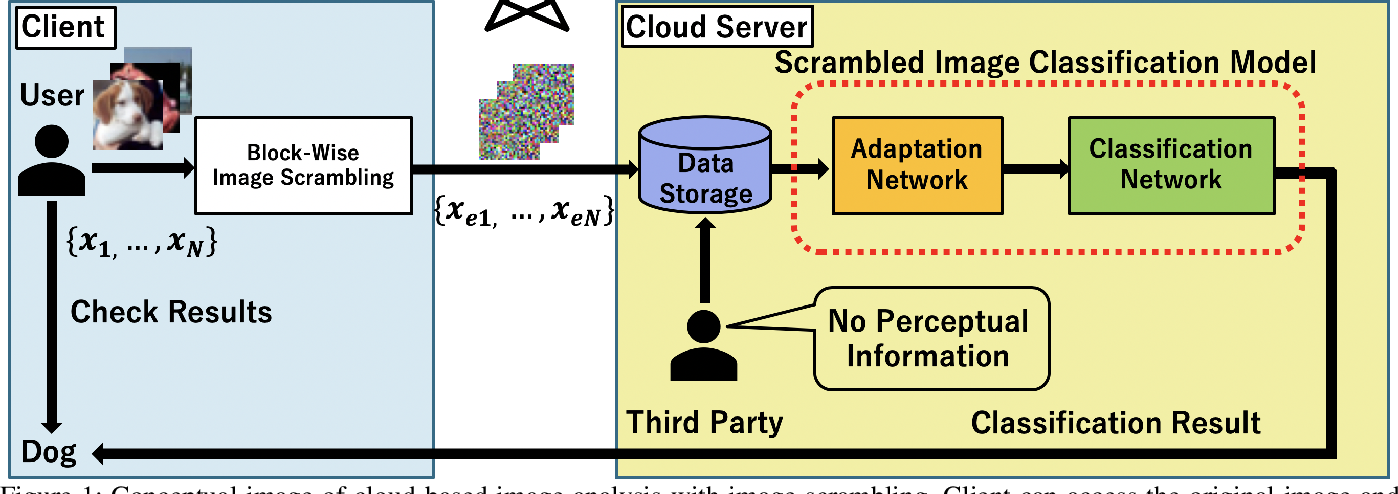Figure 2 for Block-wise Scrambled Image Recognition Using Adaptation Network