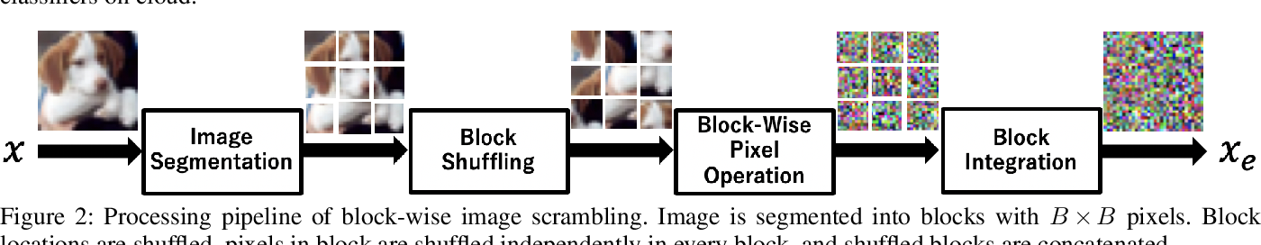 Figure 3 for Block-wise Scrambled Image Recognition Using Adaptation Network
