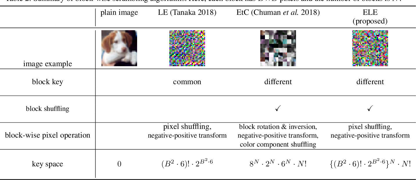 Figure 4 for Block-wise Scrambled Image Recognition Using Adaptation Network