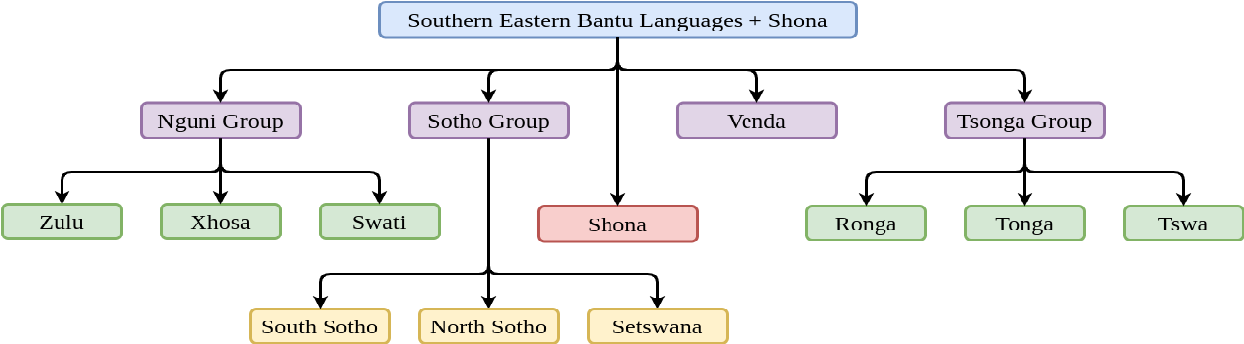 Figure 1 for Low-Resource Neural Machine Translation for South-Eastern African Languages
