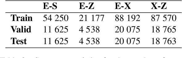 Figure 3 for Low-Resource Neural Machine Translation for Southern African Languages