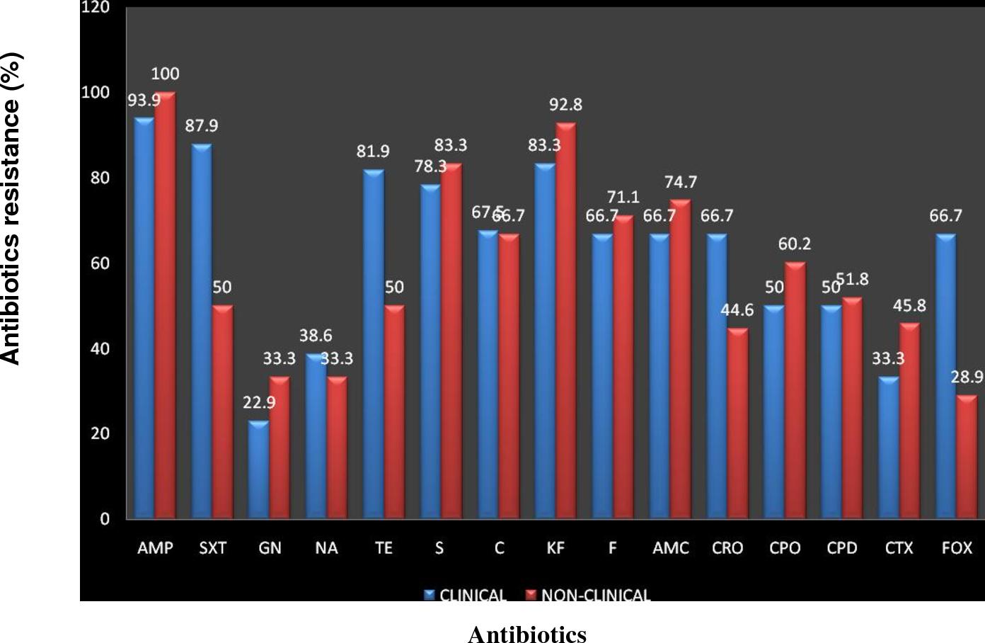 PDF] Antibiotic resistance profile of Escherichia coli isolated from