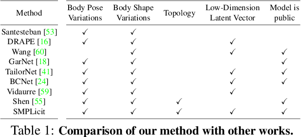 Figure 1 for SMPLicit: Topology-aware Generative Model for Clothed People