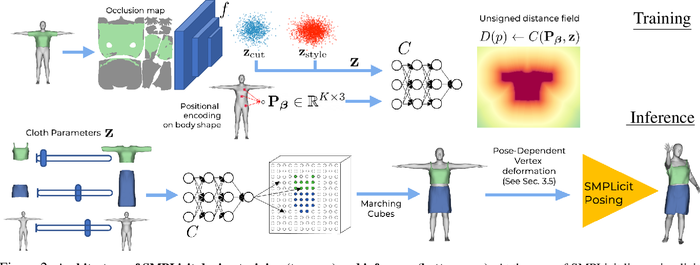 Figure 2 for SMPLicit: Topology-aware Generative Model for Clothed People