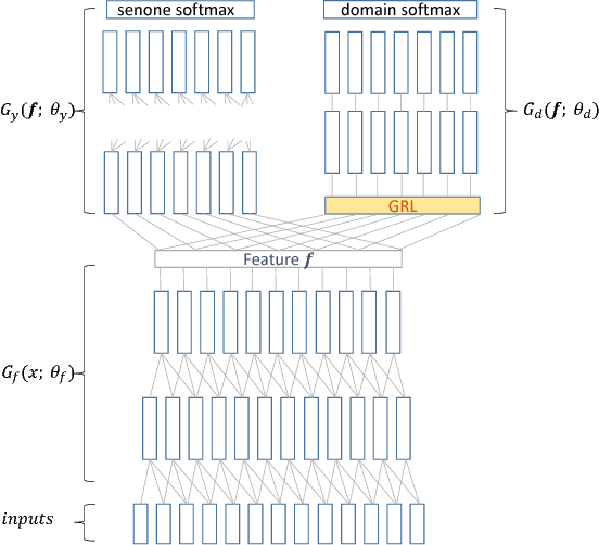 Figure 1 for Domain Adversarial Training for Accented Speech Recognition