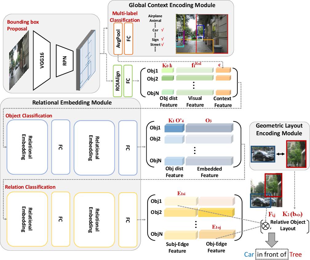 Figure 1 for LinkNet: Relational Embedding for Scene Graph