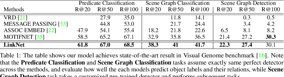 Figure 2 for LinkNet: Relational Embedding for Scene Graph