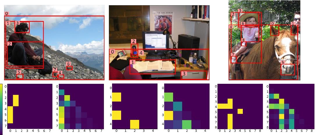 Figure 4 for LinkNet: Relational Embedding for Scene Graph