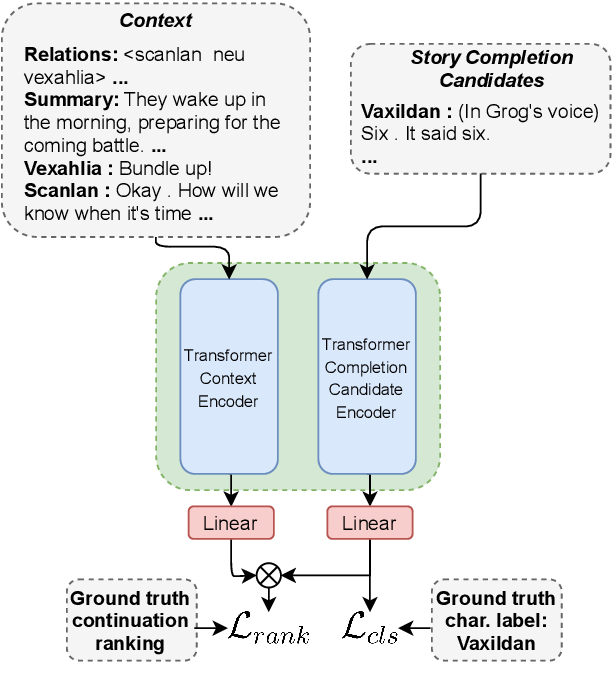 Figure 2 for Telling Stories through Multi-User Dialogue by Modeling Character Relations