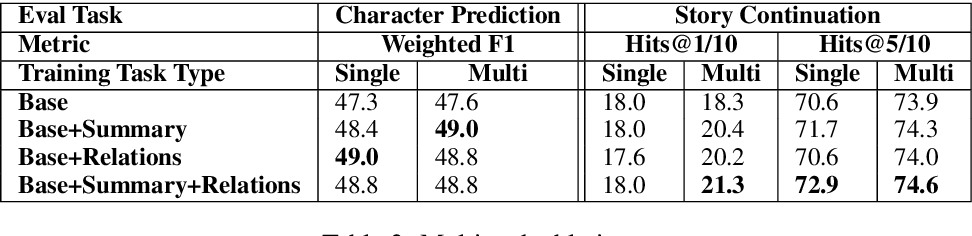 Figure 4 for Telling Stories through Multi-User Dialogue by Modeling Character Relations