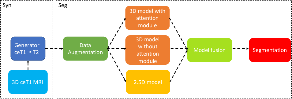 Figure 1 for Unsupervised Cross-Modality Domain Adaptation for Segmenting Vestibular Schwannoma and Cochlea with Data Augmentation and Model Ensemble