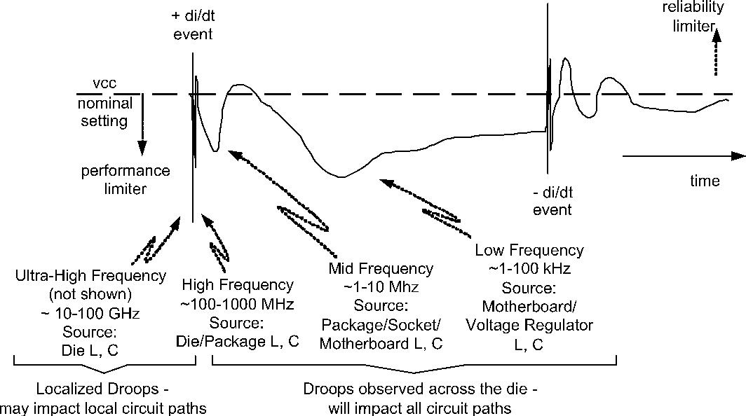 Figure 1 from On-die droop detector for analog sensing of power
