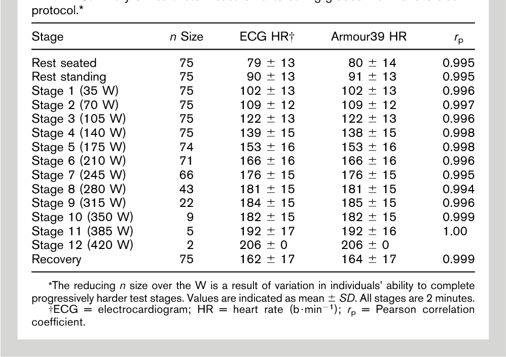 18796ec51 Concurrent validity of the Armour39 heart rate monitor strap. - Semantic  Scholar