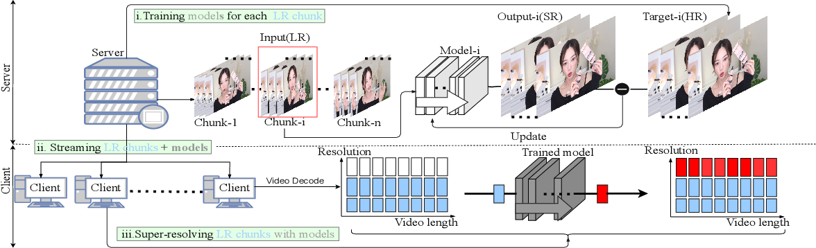 Figure 1 for Overfitting the Data: Compact Neural Video Delivery via Content-aware Feature Modulation