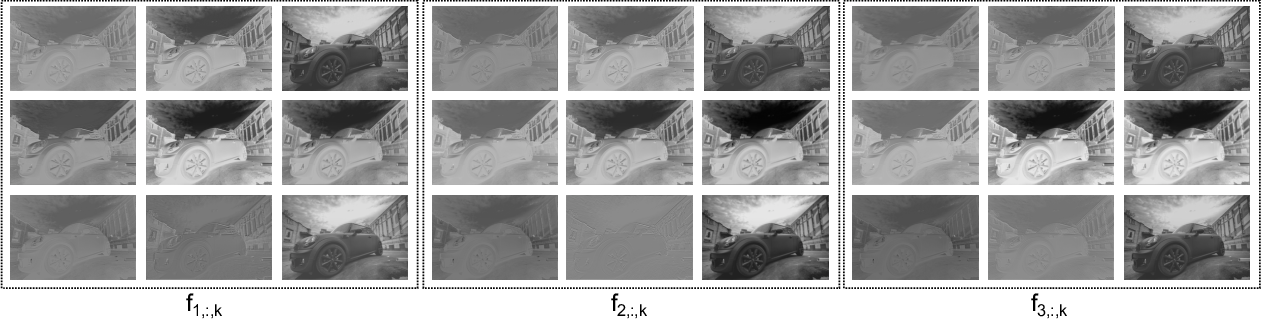 Figure 3 for Overfitting the Data: Compact Neural Video Delivery via Content-aware Feature Modulation