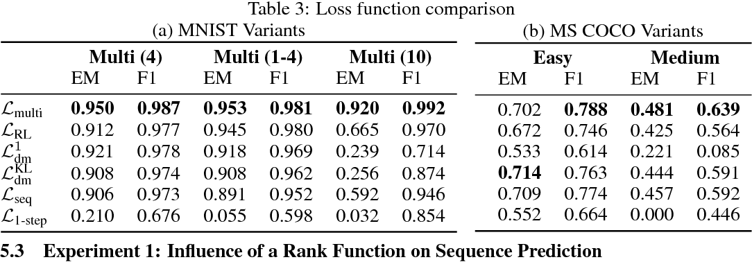 Figure 3 for Loss Functions for Multiset Prediction
