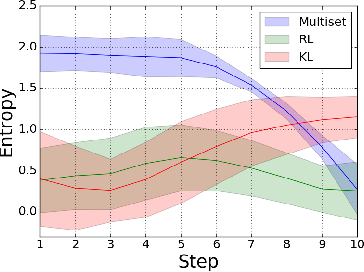 Figure 2 for Loss Functions for Multiset Prediction