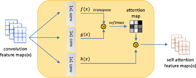 Figure 1 for Unsupervised Image-to-Image Translation with Self-Attention Networks