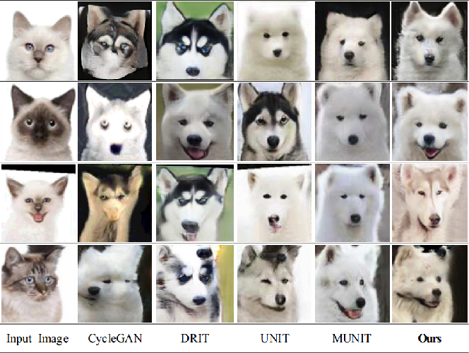 Figure 4 for Unsupervised Image-to-Image Translation with Self-Attention Networks