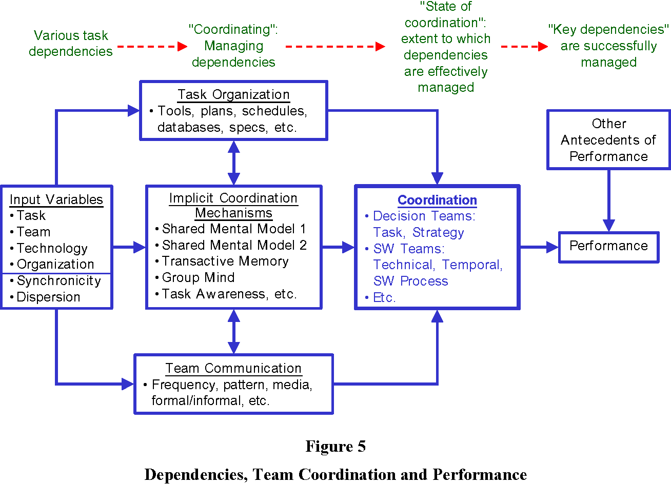figure 5 from implicit coordination mechanisms and task dependencies