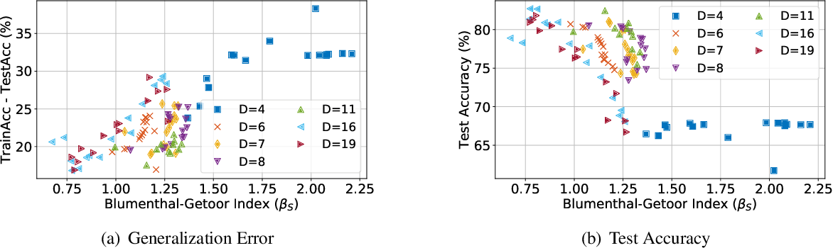 Figure 1 for Hausdorff Dimension, Stochastic Differential Equations, and Generalization in Neural Networks