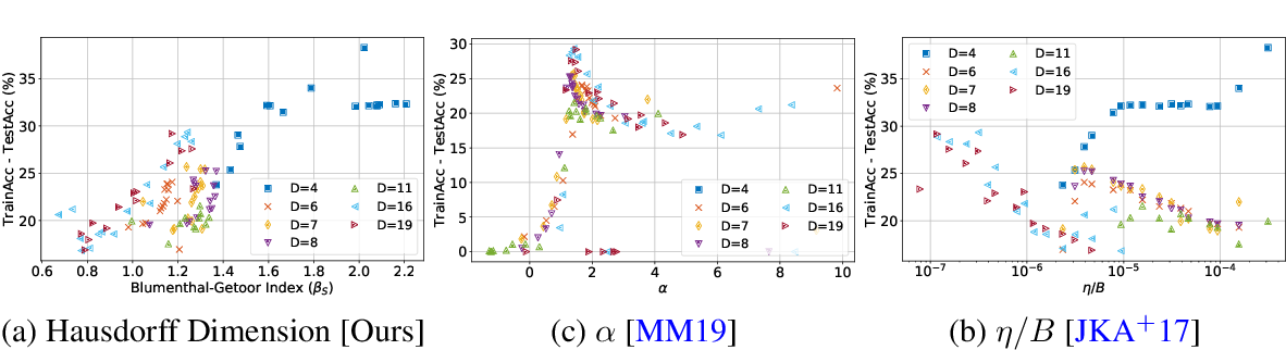 Figure 2 for Hausdorff Dimension, Stochastic Differential Equations, and Generalization in Neural Networks