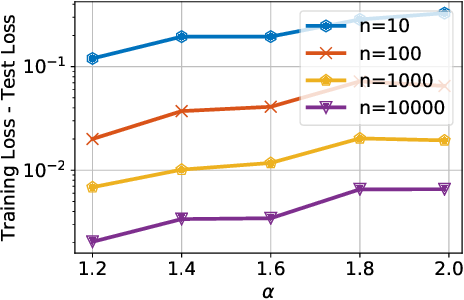 Figure 3 for Hausdorff Dimension, Stochastic Differential Equations, and Generalization in Neural Networks