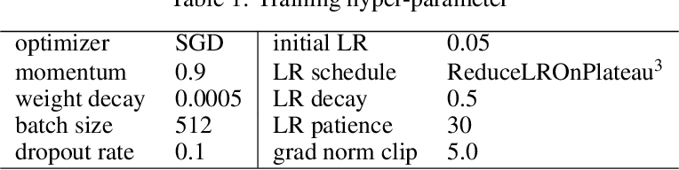Figure 2 for A Surgery of the Neural Architecture Evaluators