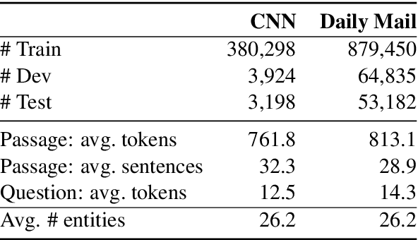 Figure 2 for A Thorough Examination of the CNN/Daily Mail Reading Comprehension Task