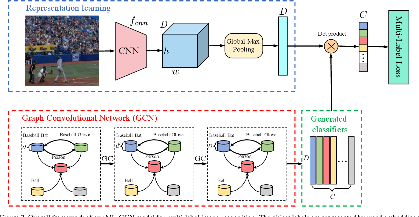 Figure 3 for Multi-Label Image Recognition with Graph Convolutional Networks