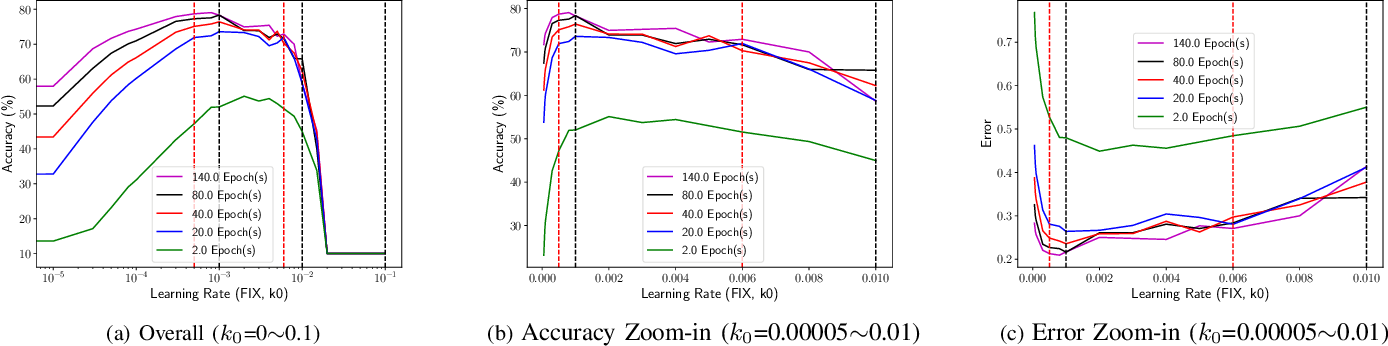 Figure 3 for Demystifying Learning Rate Polices for High Accuracy Training of Deep Neural Networks
