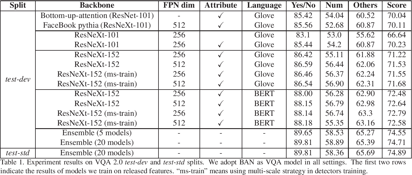 Figure 1 for Learning Rich Image Region Representation for Visual Question Answering