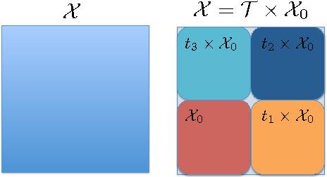 Figure 1 for Generalization Error of Invariant Classifiers
