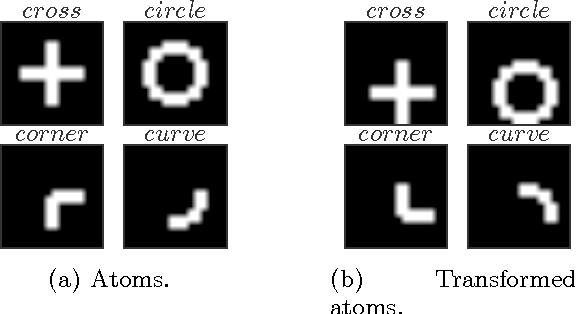 Figure 3 for Generalization Error of Invariant Classifiers