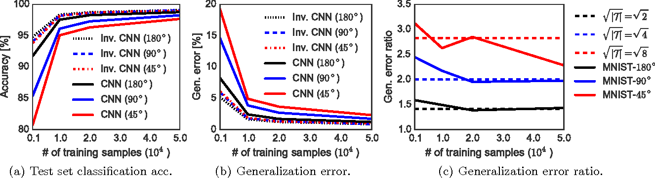 Figure 4 for Generalization Error of Invariant Classifiers
