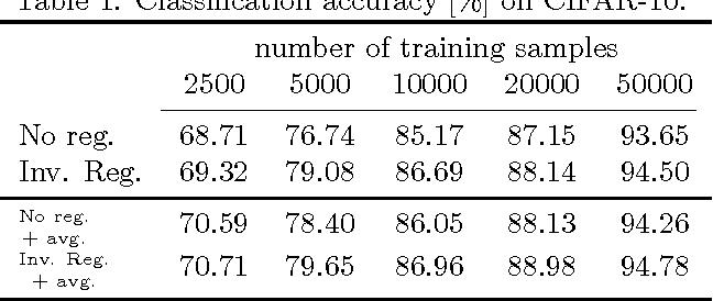 Figure 2 for Generalization Error of Invariant Classifiers