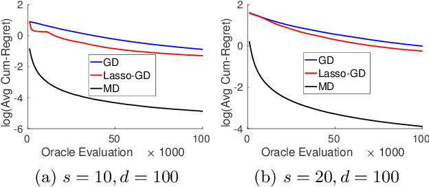 Figure 1 for Stochastic Zeroth-order Optimization in High Dimensions