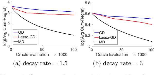 Figure 2 for Stochastic Zeroth-order Optimization in High Dimensions