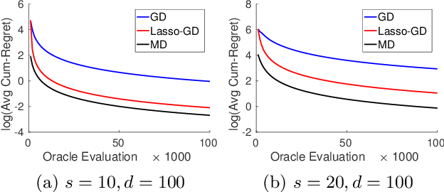 Figure 3 for Stochastic Zeroth-order Optimization in High Dimensions