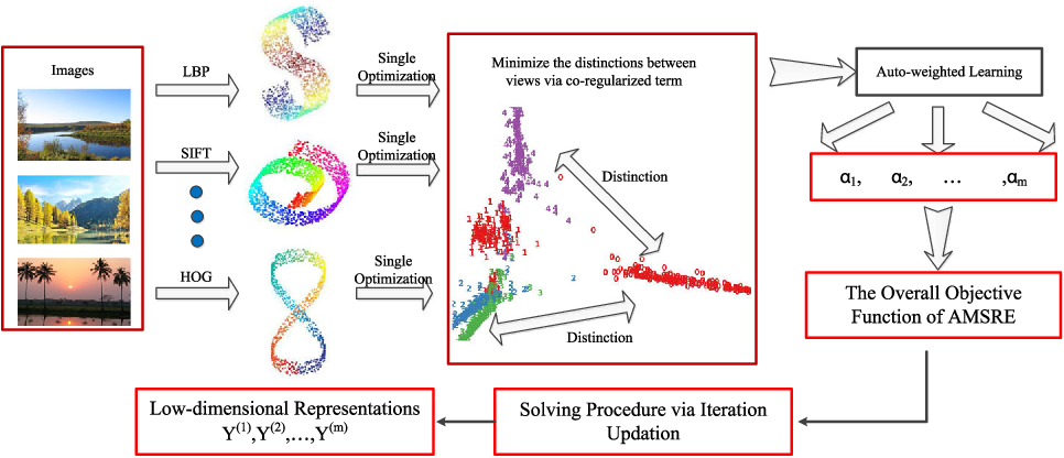 Figure 1 for Auto-weighted Mutli-view Sparse Reconstructive Embedding