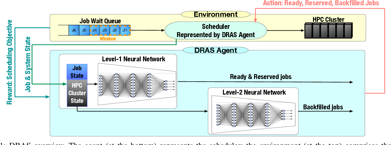Figure 1 for Deep Reinforcement Agent for Scheduling in HPC