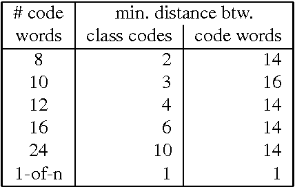 Multi-class Classification with Error Correcting Codes
