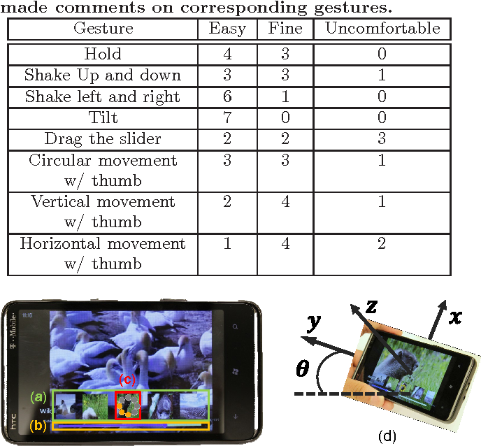 Accelerometer-based single-handed video browsing on mobile