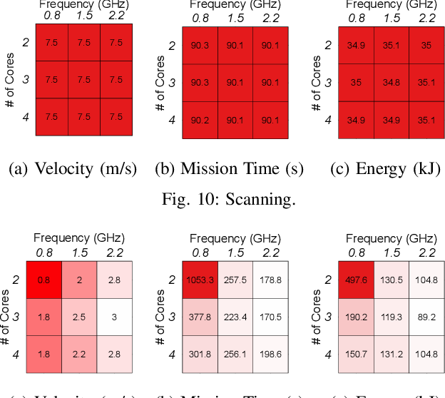Figure 2 for MAVBench: Micro Aerial Vehicle Benchmarking