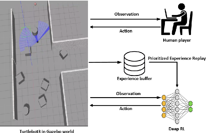 Figure 1 for Accelerated Sim-to-Real Deep Reinforcement Learning: Learning Collision Avoidance from Human Player
