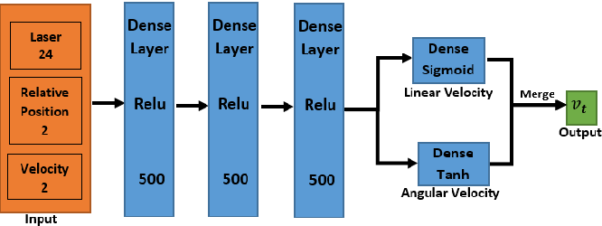 Figure 2 for Accelerated Sim-to-Real Deep Reinforcement Learning: Learning Collision Avoidance from Human Player