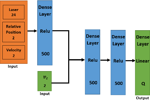 Figure 3 for Accelerated Sim-to-Real Deep Reinforcement Learning: Learning Collision Avoidance from Human Player
