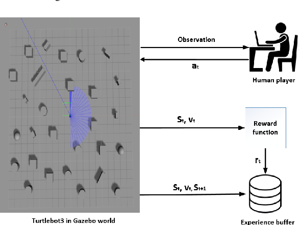 Figure 4 for Accelerated Sim-to-Real Deep Reinforcement Learning: Learning Collision Avoidance from Human Player