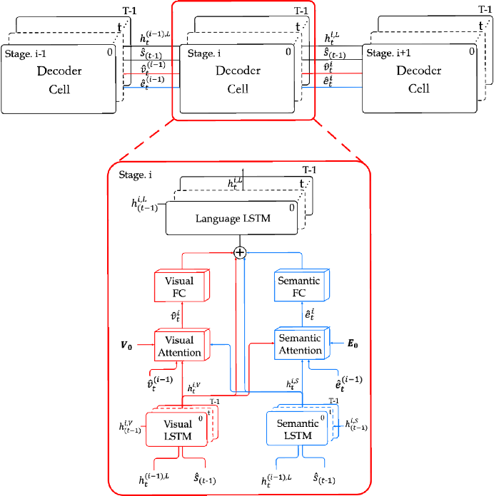 Figure 3 for Stack-VS: Stacked Visual-Semantic Attention for Image Caption Generation