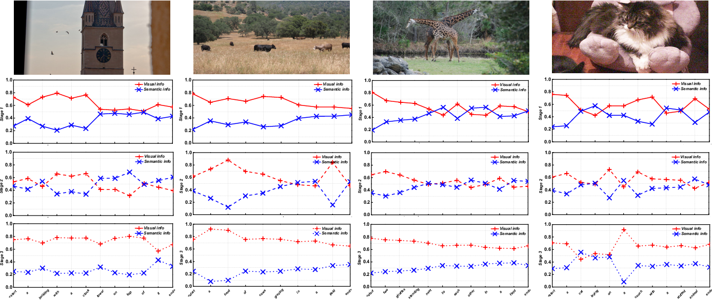 Figure 4 for Stack-VS: Stacked Visual-Semantic Attention for Image Caption Generation